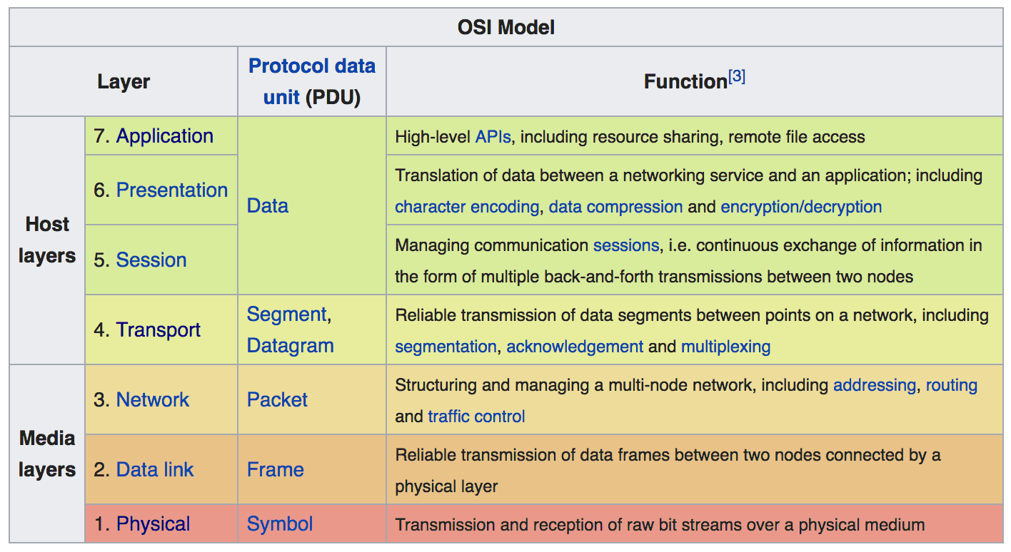 The OSI model is comprehensive, but can also be overwhelming